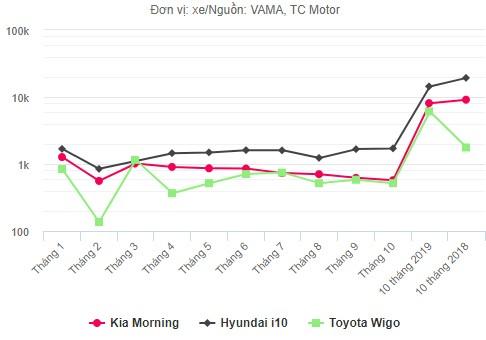 Kia Morning hụt hơi đua doanh số với i10 ảnh 1