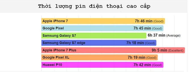"""iPhone 7 và Galaxy S7 đều """"ngả mũ"""" chào thua điện thoại giá rẻ ảnh 2"""
