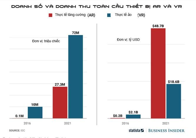 AR sẽ đạt doanh thu 50 tỷ USD trong 5 năm tới ảnh 1