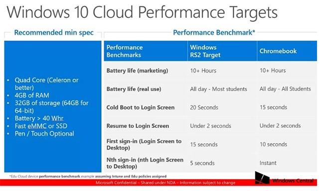 Microsoft muốn đánh bật Chromebooks bằng dòng laptop mới ảnh 1