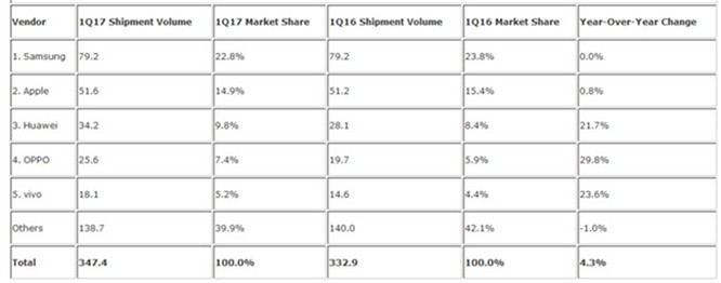 Doanh số smartphone xuất khẩu toàn cầu tăng 4,3% ảnh 1