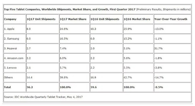 """Doanh số giảm 13% nhưng iPad vẫn là"""" vua"""" trên thị trường máy tính bảng ảnh 1"""