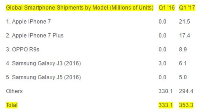 Smartphone nào bán chạy nhất quý I/2017? ảnh 1