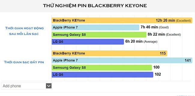 Ngạc nhiên với thời lượng pin BlackBerry KEYone ảnh 1