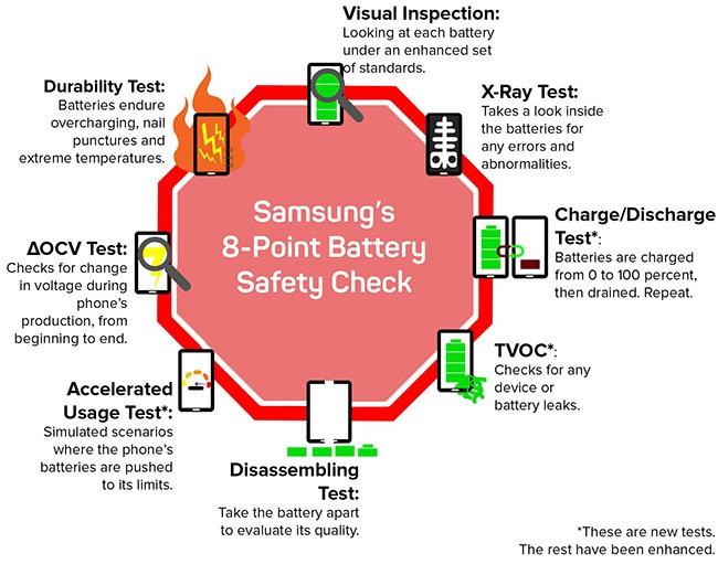 Samsung làm gì để bảo đảm an toàn cho người dùng Note 8? ảnh 2