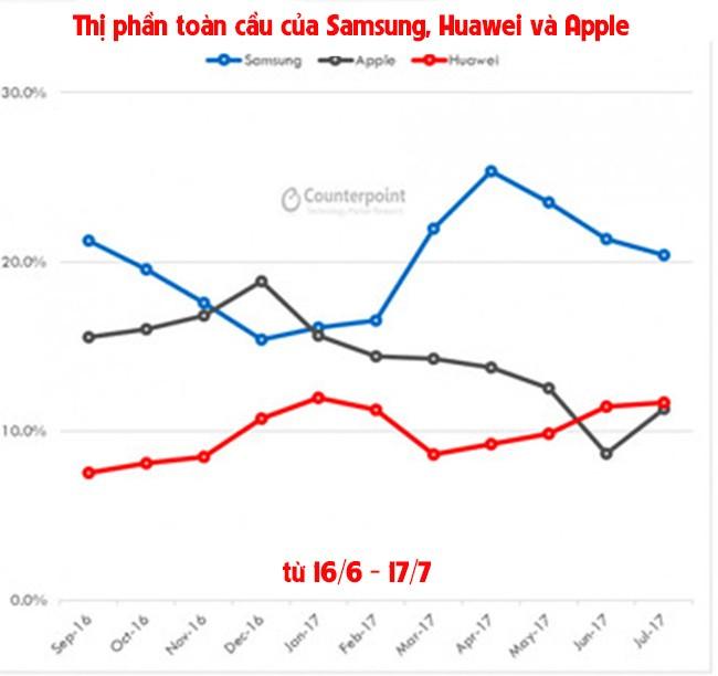 Huawei vừa soán ngôi Apple! ảnh 1