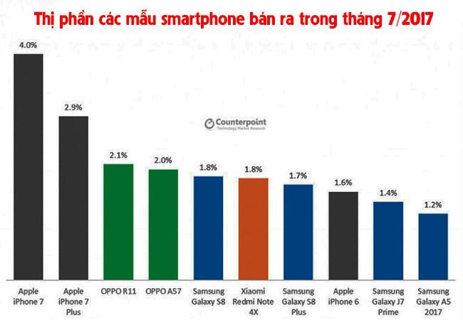 Huawei vừa soán ngôi Apple! ảnh 2