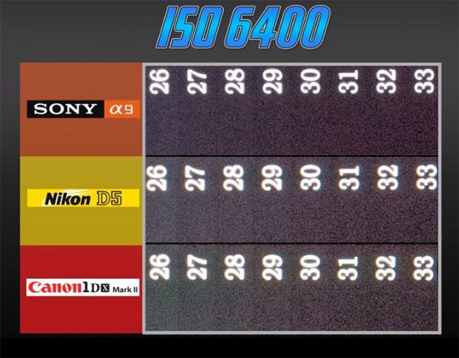 Đại chiến máy ảnh: Sony A9 với Canon 1D X Mark II và Nikon D5 ảnh 3