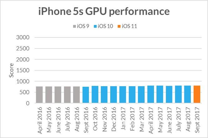 Apple cố tình làm iPhone cũ chạy chậm khi phát hành iPhone mới? ảnh 1
