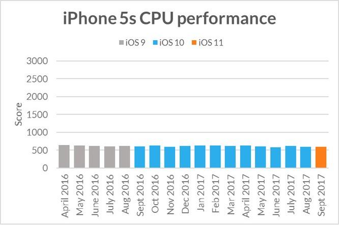 Apple cố tình làm iPhone cũ chạy chậm khi phát hành iPhone mới? ảnh 2