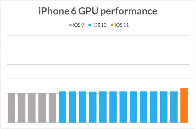 Apple cố tình làm iPhone cũ chạy chậm khi phát hành iPhone mới? ảnh 3