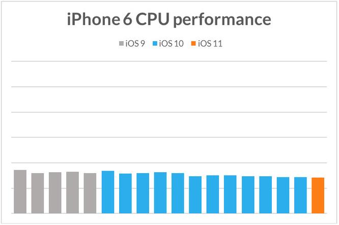 Apple cố tình làm iPhone cũ chạy chậm khi phát hành iPhone mới? ảnh 4