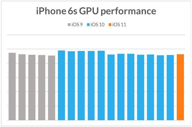 Apple cố tình làm iPhone cũ chạy chậm khi phát hành iPhone mới? ảnh 5