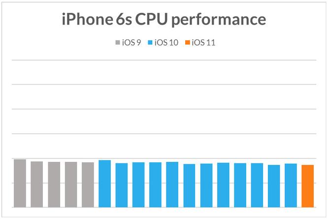 Apple cố tình làm iPhone cũ chạy chậm khi phát hành iPhone mới? ảnh 6