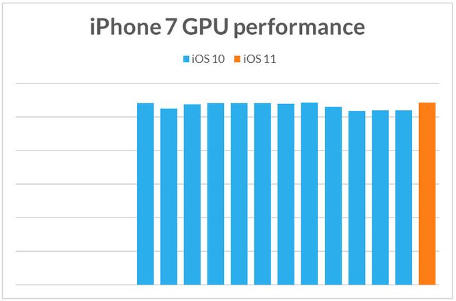 Apple cố tình làm iPhone cũ chạy chậm khi phát hành iPhone mới? ảnh 7