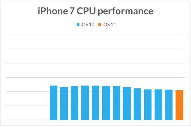 Apple cố tình làm iPhone cũ chạy chậm khi phát hành iPhone mới? ảnh 8