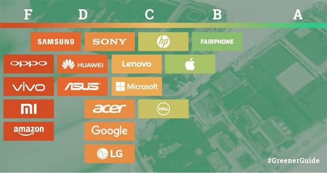 Xiaomi, Oppo và Vivo là những thương hiệu gây hại cho môi trường nhất ảnh 1