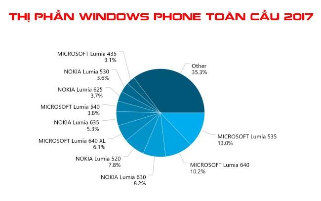 Lumia 535 là smartphone Windows được sử dụng rộng rãi nhất trên toàn cầu ảnh 1