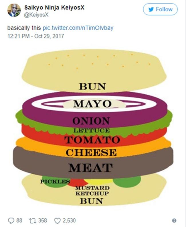 """Nổ """"tưng bừng"""" các tranh luận xung quanh biểu tượng bánh burger ảnh 2"""