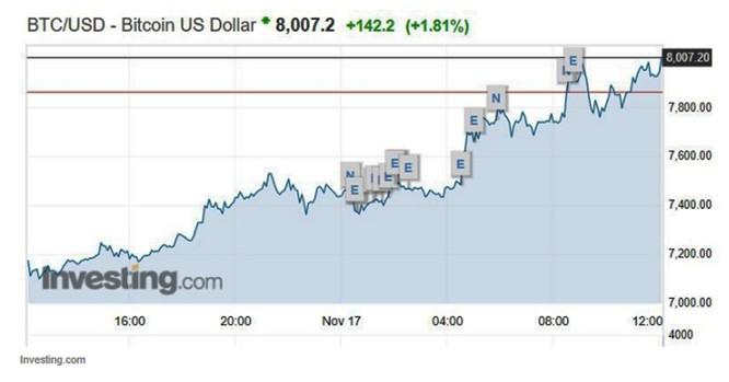 """Bitcoin đâm thủng """"bức tường"""" 8.000 USD ảnh 1"""