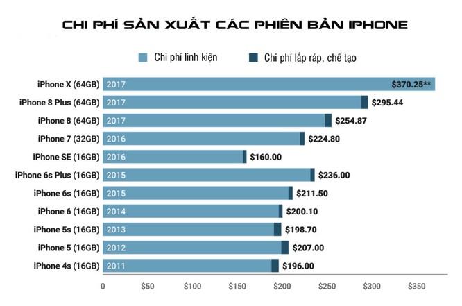 Bất ngờ với chi phí sản xuất các phiên bản iPhone của Apple ảnh 1