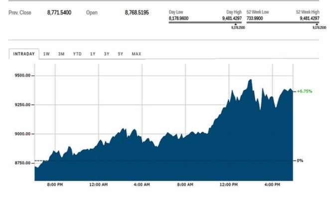 Bitcoin tiếp tục tăng phi mã, phá vỡ mốc 9000 USD và chưa có dấu hiệu giảm nhiệt ảnh 1