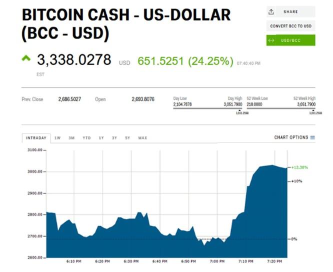 Bitcoin giảm sâu trong khi biến thể của đồng tiền này lại tăng mạnh ảnh 1