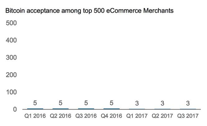Morgan Stanley: giá trị thực của Bitcoin là 0 USD! ảnh 1