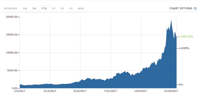 Bitcoin tăng giá 10% trong ngày cuối năm 2017, Ripple tăng trưởng 20.000% ảnh 1
