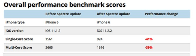 iPhone hoạt động chậm hẳn sau khi cài iOS 11.2.2 ảnh 1