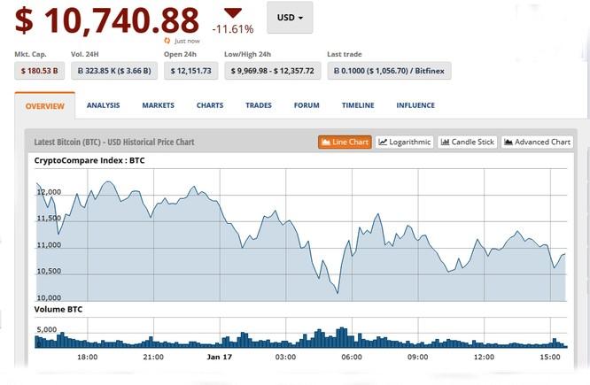 Bitcoin giảm 25% giá trị, các đồng tiền ảo khác bị bán tháo ảnh 1