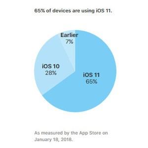 """Apple xác nhận hơn hai phần ba thiết bị iOS đã """"lên"""" iOS 11 ảnh 1"""