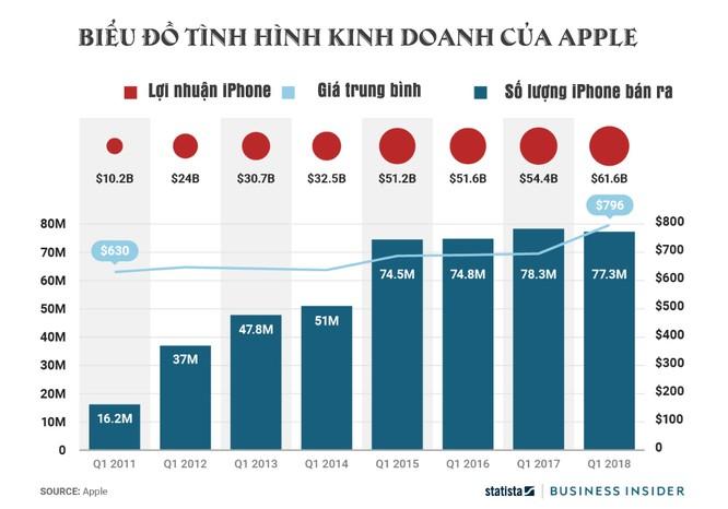 Apple bán được ít iPhone hơn nhưng lợi nhuận lại nhiều hơn ảnh 1