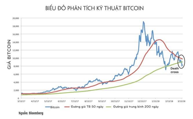 """Bitcoin sắp chạm """"điểm giao cắt tử thần"""" ảnh 1"""
