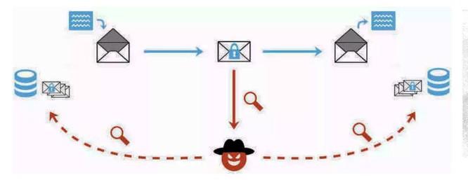 Lỗ hổng phần mềm thư điện tử khiến hacker có thể đọc trộm nội dung ảnh 1