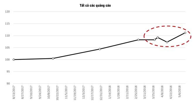 Nghịch lý: Số lượng người dùng Facebook tăng lên sau lời kêu gọi xóa Facebook của cộng đồng mạng ảnh 2
