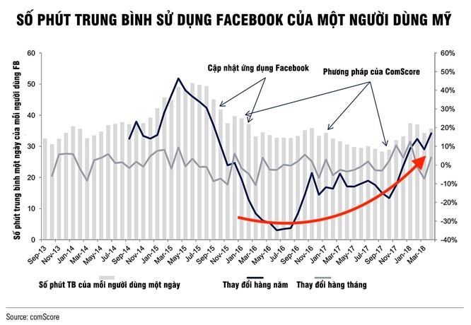 Nghịch lý: Số lượng người dùng Facebook tăng lên sau lời kêu gọi xóa Facebook của cộng đồng mạng ảnh 1