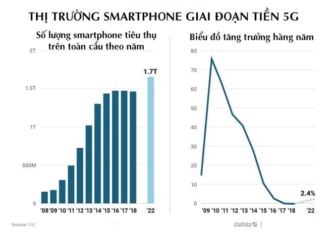 """Đã tìm ra """"thần dược"""" cho ngành kinh doanh smartphone đang """"dậm chân tại chỗ"""" trong 2 năm qua ảnh 1"""
