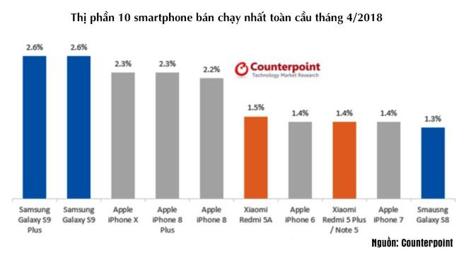 Mẫu smartphone nào bán chạy nhất trên toàn cầu tính đến hết tháng Tư? ảnh 1