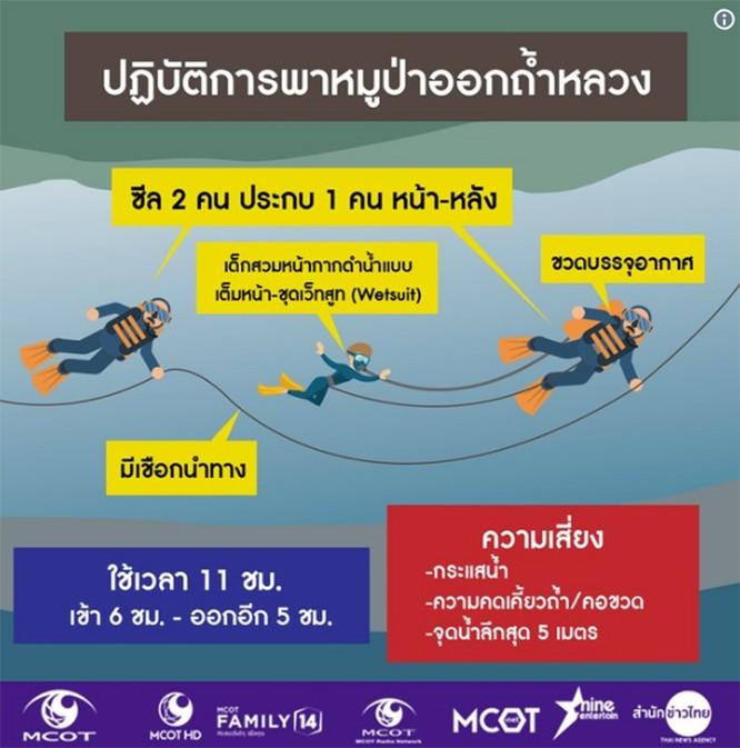 Cập nhật chiến dịch giải cứu đội bóng thiếu niên Thái Lan: 4 cậu bé đã được đưa ra ngoài ảnh 13