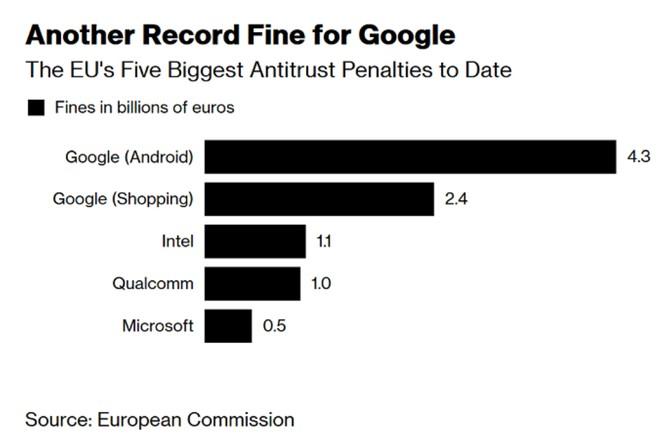 """Vụ EU phạt Google 5 tỷ USD: Vì sao nỗ lực """"đi đêm"""" của Google với EU thất bại? ảnh 1"""