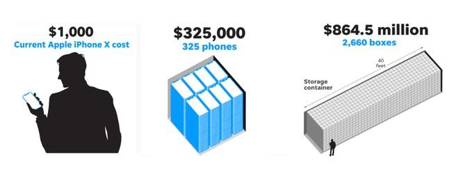 So sánh vui để thấy một nghìn tỷ USD của Apple bằng bao nhiêu... chiếc container chứa iPhone X ảnh 1