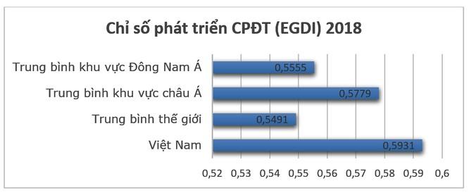 Việt Nam đứng đâu trên bản đồ Chính phủ Điện tử thế giới? ảnh 2