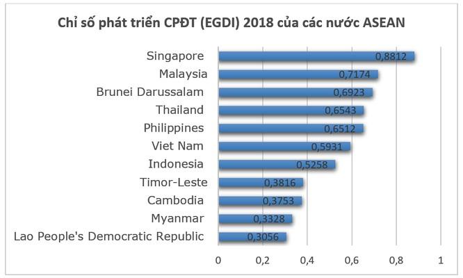 Việt Nam đứng đâu trên bản đồ Chính phủ Điện tử thế giới? ảnh 3
