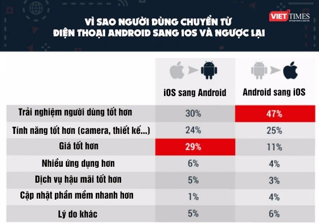 Hé lộ nguyên nhân người dùng chuyển từ iOS sang Android và ngược lại ảnh 1