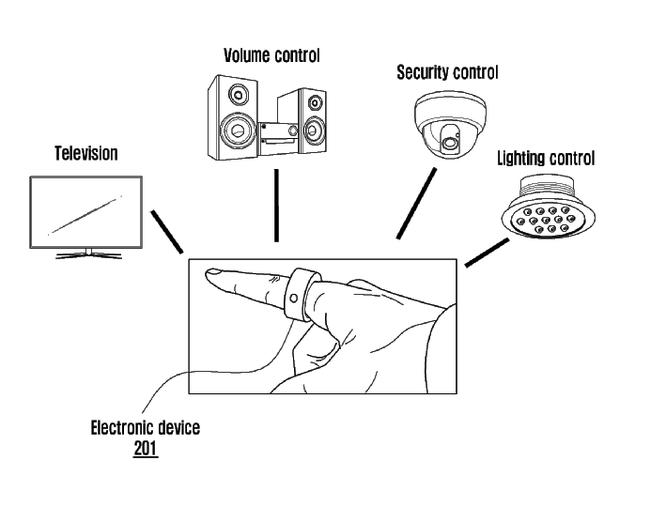 """Samsung nộp bằng sáng chế về một chiếc """"nhẫn thần"""", có thể điều khiển các thiết bị chỉ bằng một cú vẩy ngón tay ảnh 1"""