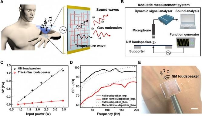 Một phát minh từ các nhà khoa học Hàn Quốc: Loa bằng sợi nano có thể dán vào da người và phát nhạc concerto ảnh 1