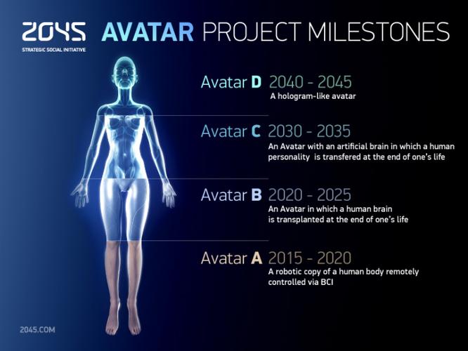 """Con người có thể bất tử? Những công nghệ này đang giúp chúng ta """"ngáng chân"""" thần chết ảnh 3"""