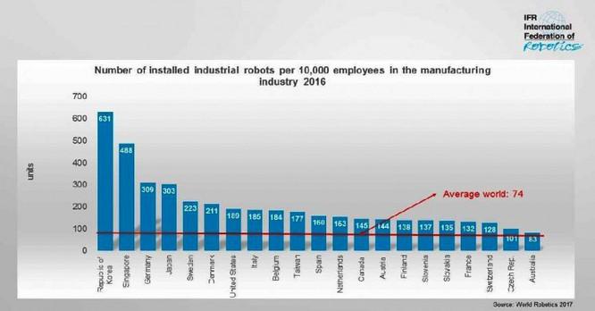 Liên đoàn Robot Quốc tế công bố thống kê khiến nhiều người giật mình ảnh 1