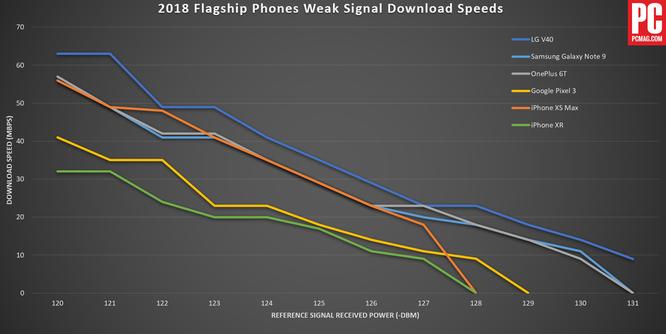 So sánh khả năng thu tín hiệu và tải dữ liệu di động giữa Note 9, iPhone XS Max, LG V40 và OnePlus 6T: Kết quả thật bất ngờ! ảnh 2